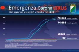 Coronavirus Abruzzo, dati aggiornati al 3 settembre