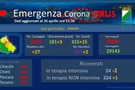 Coronavirus: Abruzzo, dati aggiornati al 26 aprile.