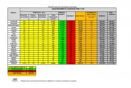 CORONAVIRUS Italia: dati aggiornati al 24 giugno 2020. In Abruzzo un solo nuovo caso.