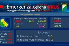 Coronavirus: Abruzzo, dati aggiornati all'11 maggio.