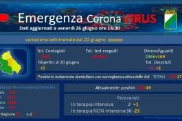 Coronavirus: Abruzzo, dati aggiornati al 26 giugno