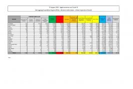 CORONAVIRUS Italia: dati aggiornati al 27 giugno 2020. In Abruzzo nessun nuovo caso.