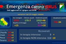 Coronavirus: Abruzzo, dati aggiornati al 3 giugno.
