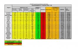 CORONAVIRUS Italia: dati aggiornati all'11 giugno 2020