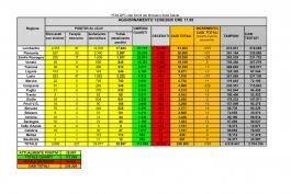 CORONAVIRUS Italia: dati aggiornati al 12 giugno 2020