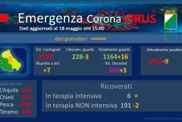 Coronavirus: Abruzzo, dati aggiornati al 18 maggio.