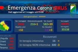 Coronavirus: Abruzzo, dati aggiornati al 3 maggio.
